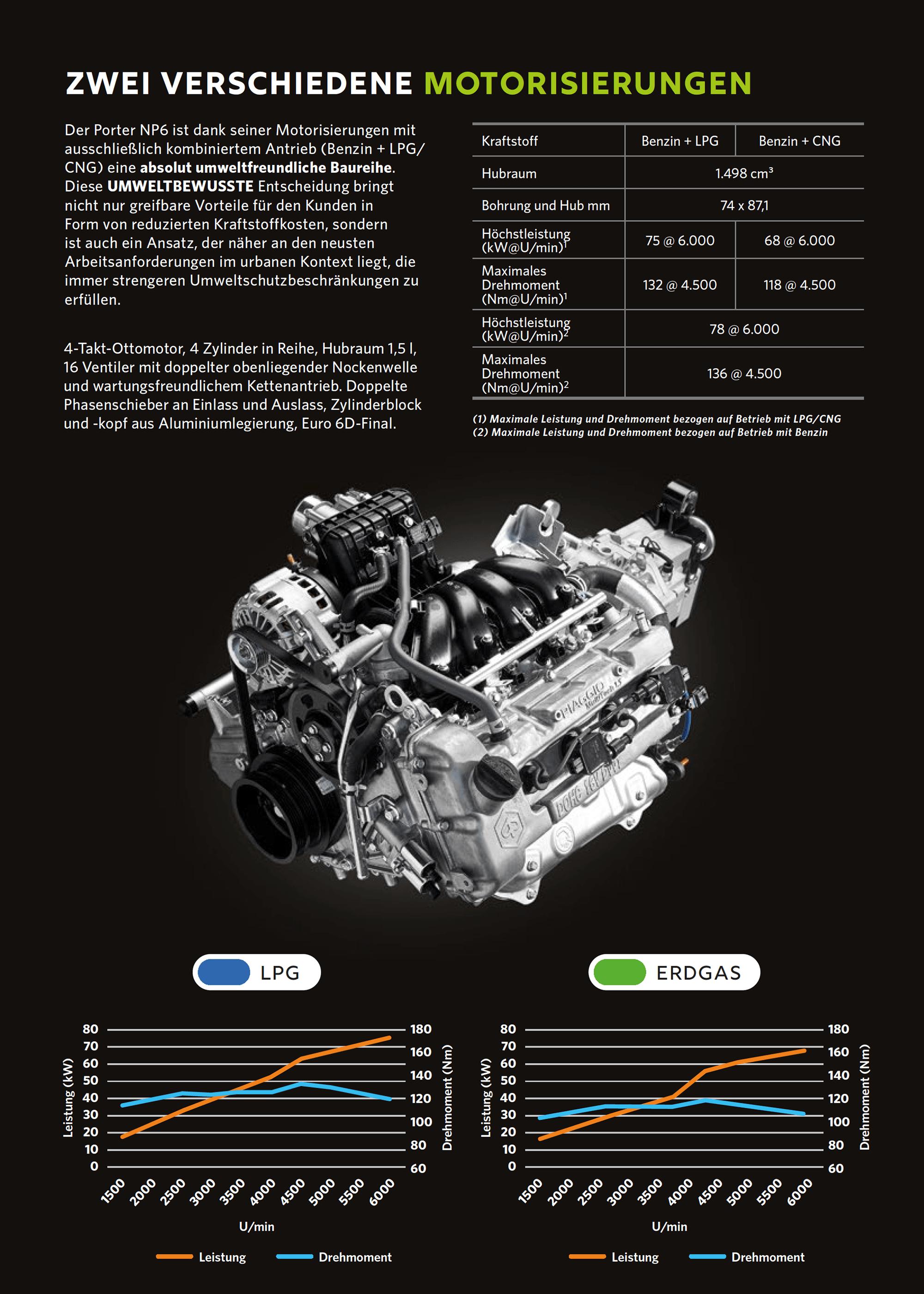 Piaggio Porter NP6 Motorisierung: Der längs unter der Kabine angeordnete Motor des Porter NP6 hat einen Hubraum von 1.500 cm³, vier Zylinder in Reihenanordnung mit doppelter obenliegender Nockenwellenverteilung und indirekter elektronischer Einspritzung. Erhältlich in den Optionen Short und Long Range, je nach Einsatzbereich.